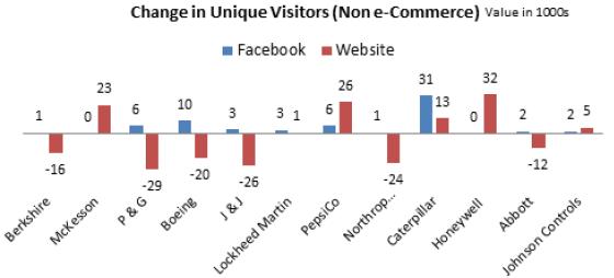 Variazione di traffico sui siti non ecommerce