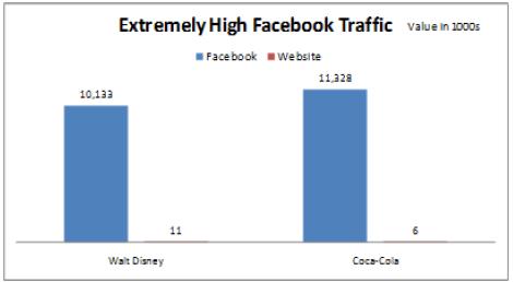 Gli enormi picchi di traffico Facebook di Walt Disney e Coca-Cola