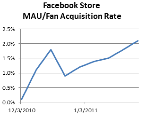 Facebook Store Mau - Fan Acquisition Rate