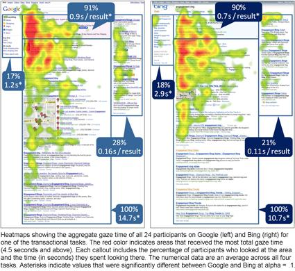 Heatmap di Google e Bing a confronto