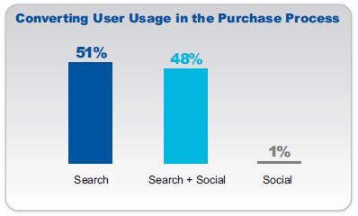 Search e Social nel processo di acquisto