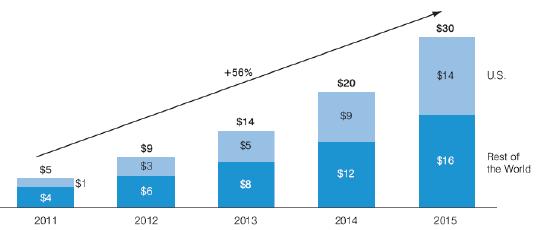 La crescita del social commerce dal 2011 al 2015