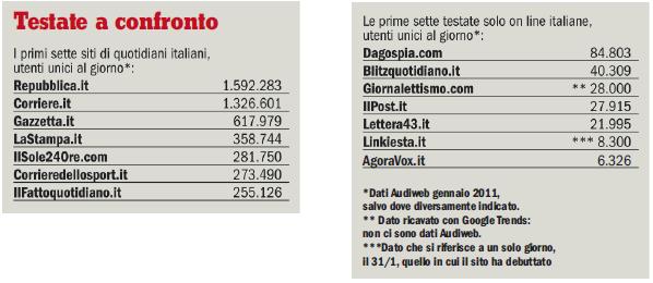 Utenti unici mensili dei quotidiani online italiani