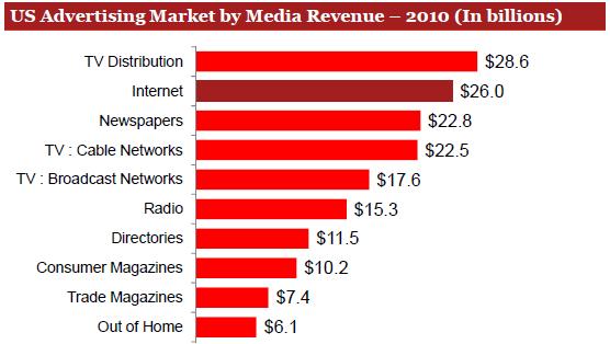 Mercato USA dell'advertising, anno 2010