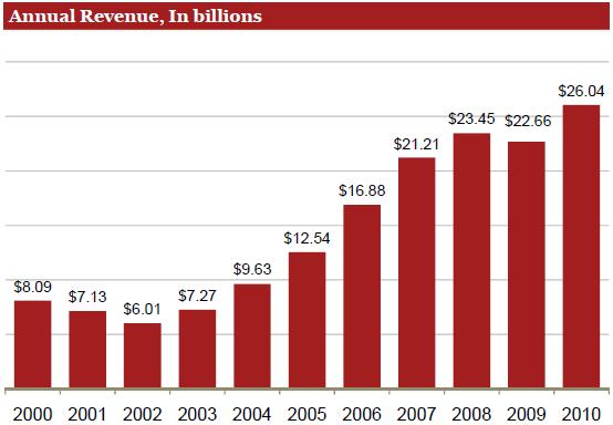 Revenue annuali della pubblicità, espresse in miliardi di dollari
