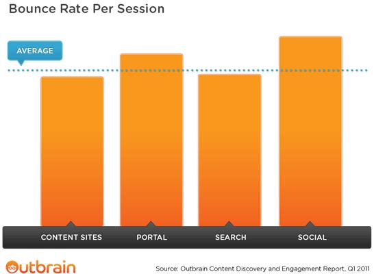 Bounce Rate per Sessione