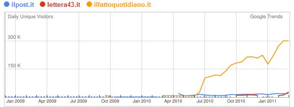 3 quotidiani online italiani a confronto