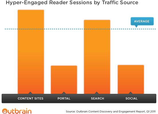 Sessione di un lettore Hyper-Engaged