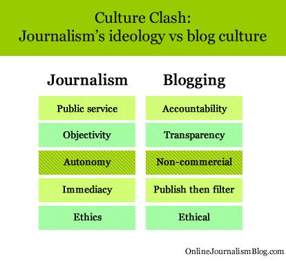 Journalism vs. Blogging