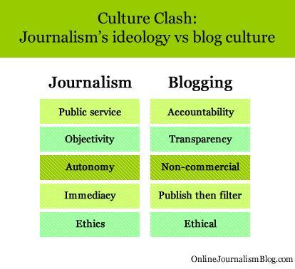 Journalism vs. Blogging