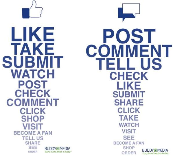 Keyword che portano più like e comment su Facebook