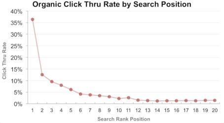 Grafico del CTR delle prime 20 posizioni in Google