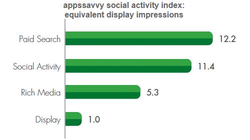 Social Activity Index