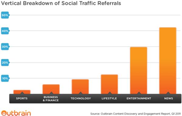 Suddivisione verticale del Traffico Social