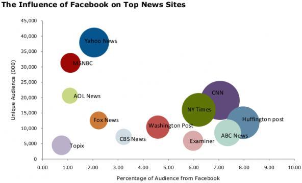 L'influenza di Facebook sui siti di news