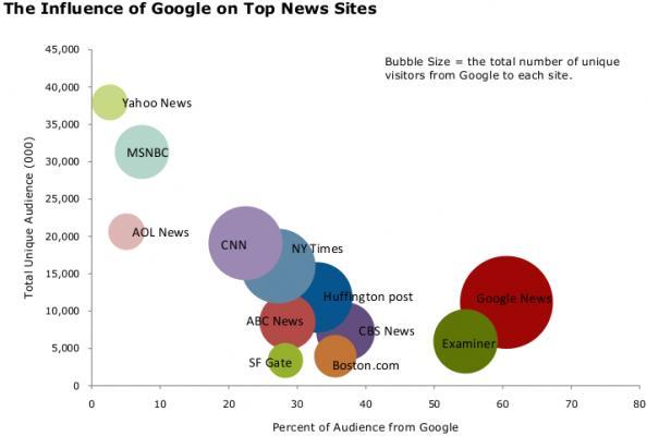 L'influenza di Google sui siti di news