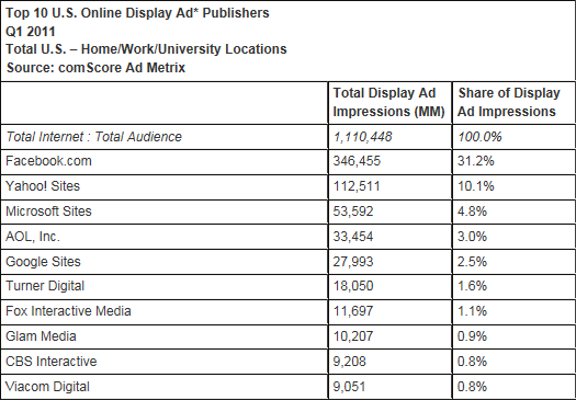 Top 10 U.S. Online Display Ad Publishers Q1 2011