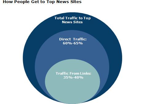 Fonti di traffico per i siti di news