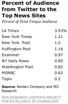 L'influenza di Twitter sui siti di news