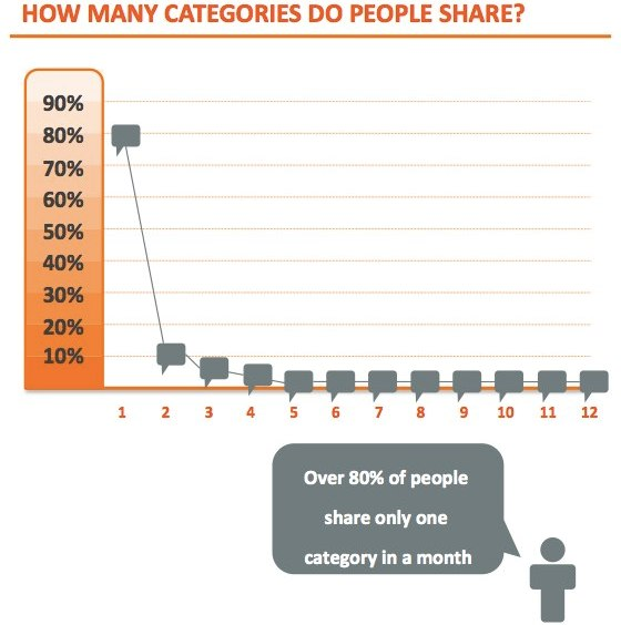 Quante categorie di link condividono le persone?