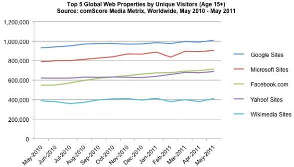 Utenti unici dei siti di Google, Microsoft, Facebook, Yahoo! e Wikimedia