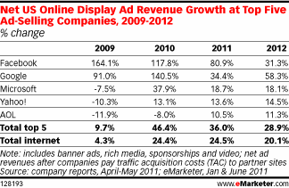 Crescita della Display Advertising dal 2009 al 2012