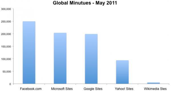 Il tempo speso su Facebook, Microsoft, Google, Yahoo! e Wikimedia