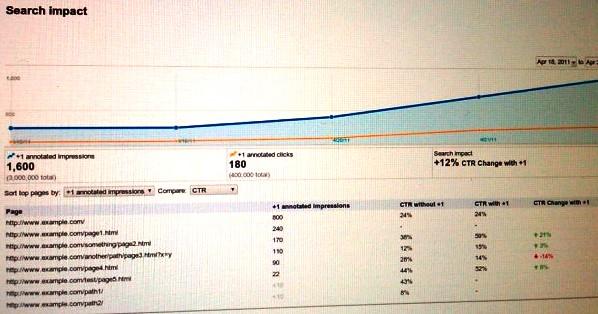 Statistiche di Google +1