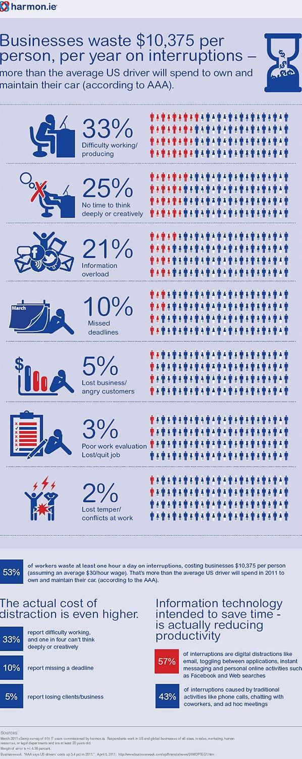 Infografica del Distraction Survey Results di harmon.ie