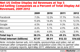Percentuali della Display Advertising dal 2009 al 2012