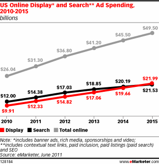 Display e Search Advertising a confronto