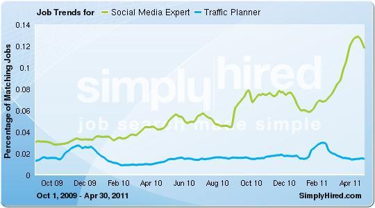 Social Media Expert vs. Traffic Planner