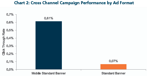 Cross Channel Campaign Performance by Ad Format