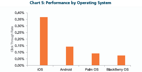 Performance by Operating System
