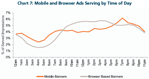 Mobile and Browser Ads Serving by Time of Day