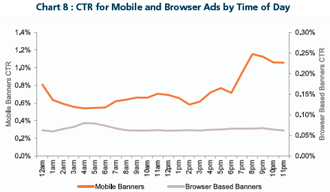 CTR for Mobile and Browser Ads by Time of Day