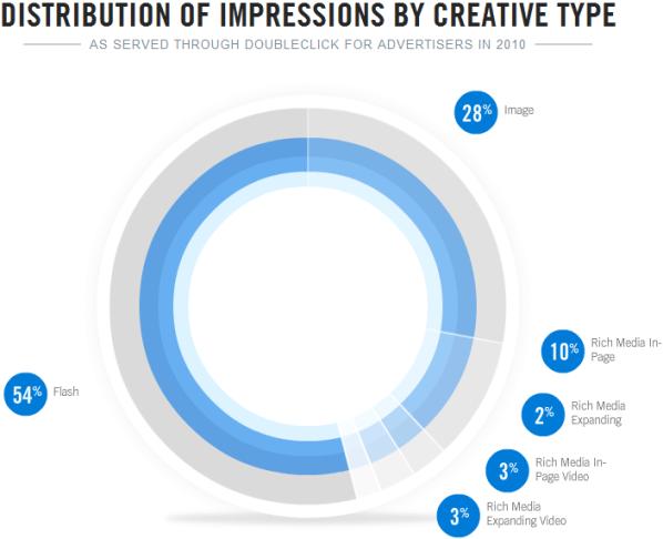 Distribuzione delle impression in base ai formati