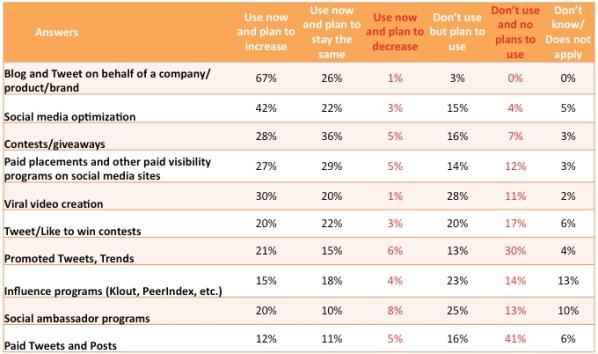 Metodi usati nel Social Advertising