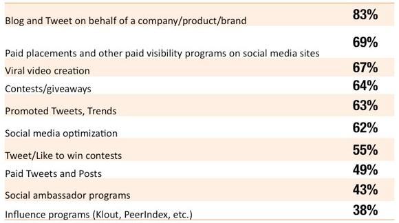 Metodi di Social Advertising