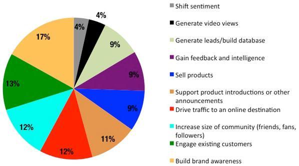 Gli obiettivi del Social Advertising