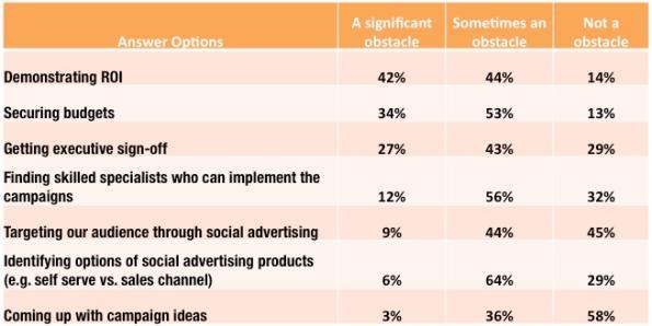Ostacoli nel Social Advertising