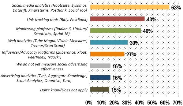 Tools per misurare il Social Advertising