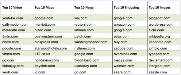 Le 5 Top 10 nella Google Universal Search