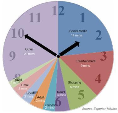 Tempo speso nelle varie attività su Internet