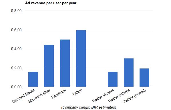 Revenue per utente all'anno