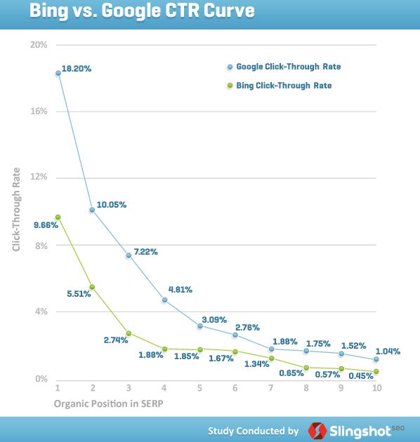 Percentuali di click sui risultati organici delle SERP di Google e Bing