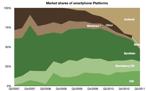 Quote di mercato di iOS, Android, Blackberry, Symbian e Windows Phone