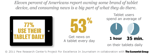 Uso del tablet negli Stati Uniti