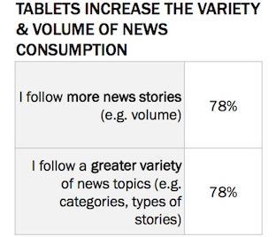 Aumento di numero e varietà di notizie lette via tablet