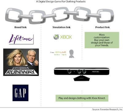 Ipotesi di strategia per ristabilire la Brand Loyalty
